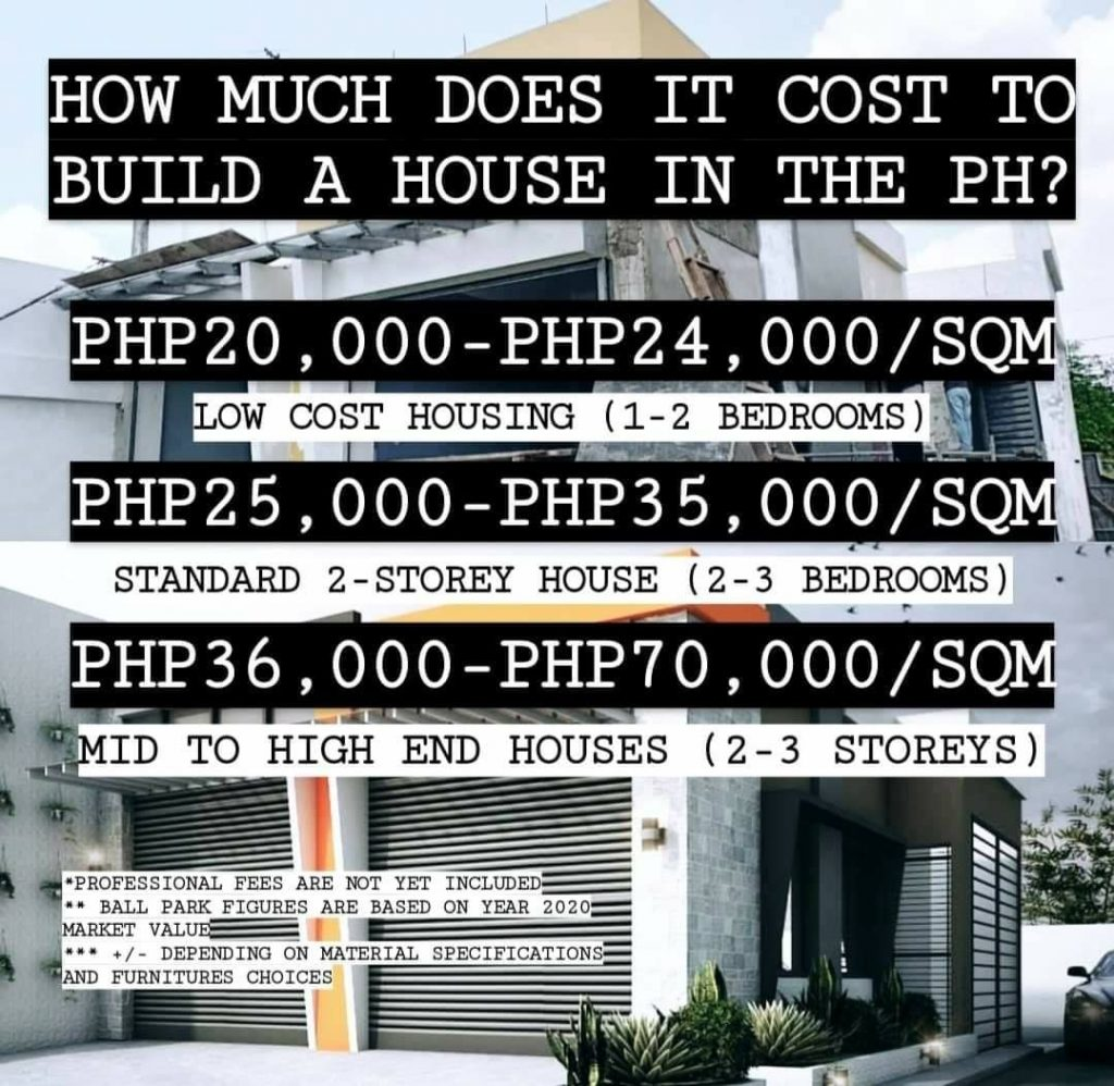 How much does it cost to build a house in the Philippines ...